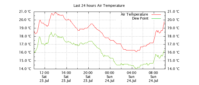 Last 24 hours Air temp